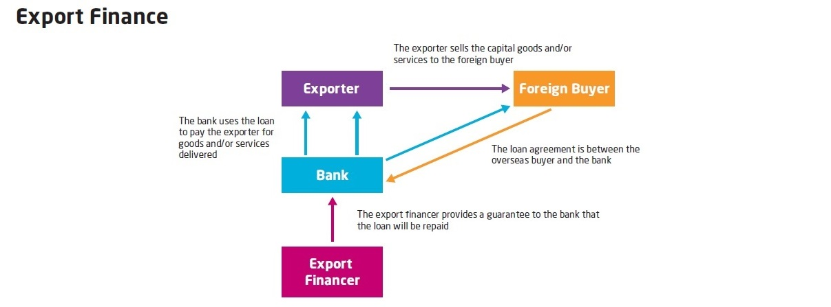 What Is Export And Agency Finance Trade Finance