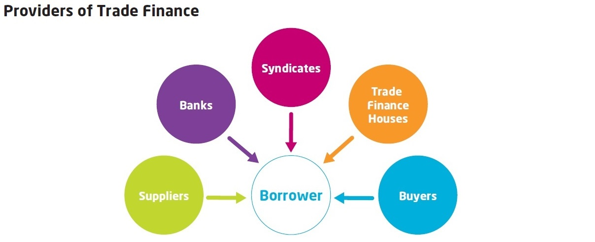 Providers of Trade Finance