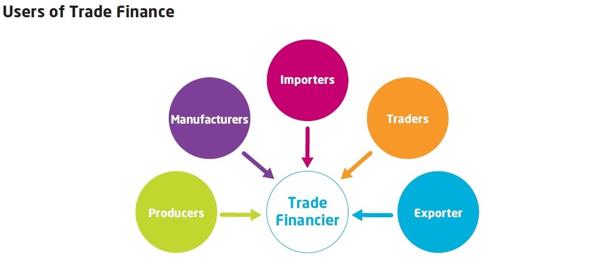 Users of Trade Finance